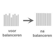 Balansgrafieken van een fietsaccu voor en na balanceren